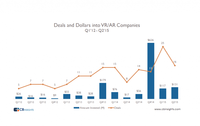 deals and dollars into VR AR companies