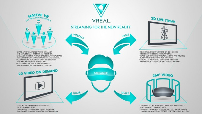 vreal-virtual-reality-livestreaming