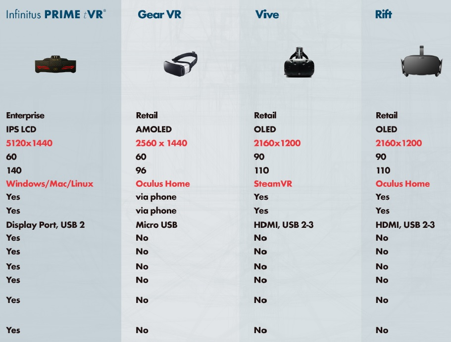 Vr Headset Comparison >> Infinitus Prime Is An Enterprise Focused Vr Headset With 5k