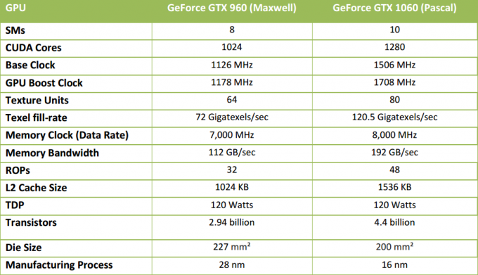 nvidia gtx 1060 specs compared vs 960
