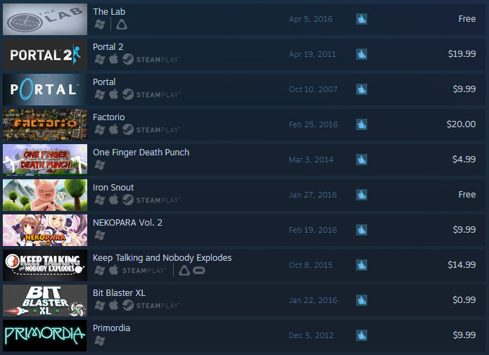 steam-top-rated-games-7-20-16-the-lab