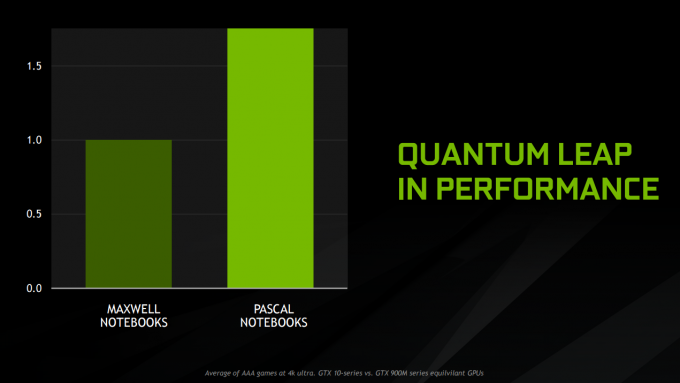 nvidia pascal mobile 10 series gaming performance 1080