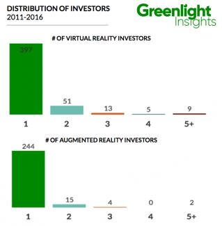 distribution of vr ar investors 2016