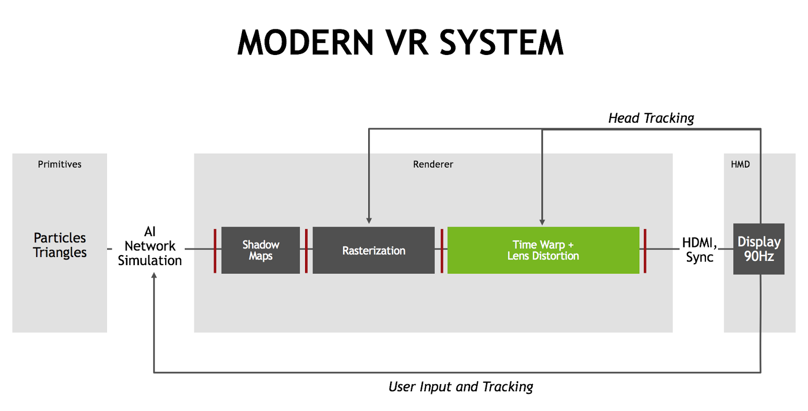 9799529adea How NVIDIA Research is Reinventing the Display Pipeline for the ...
