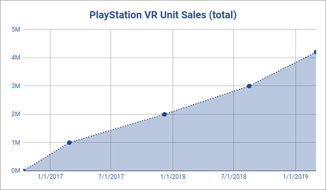 Sony Announces 4.2 Million PlayStation VR Units Sold