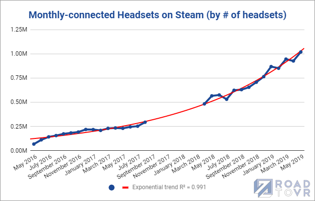 monthly-connected-headsets-on-steam-by-n
