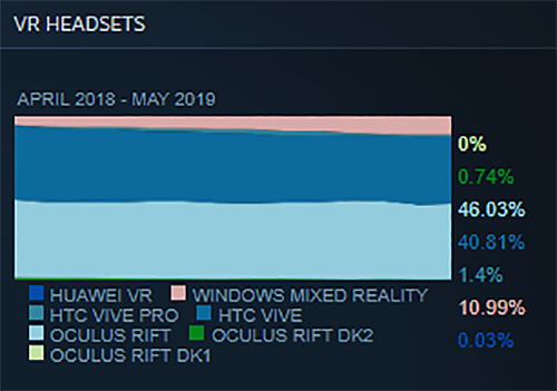 vr-headset-share-steam-may-2019.png