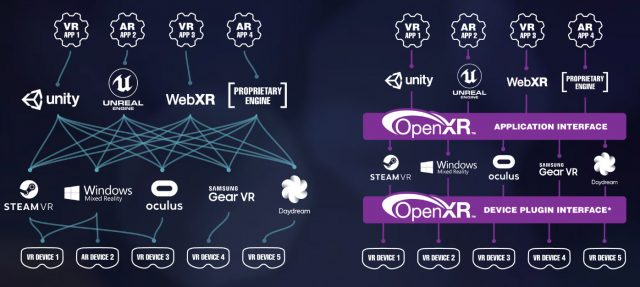OpenXR 1.0 Released, Microsoft Supports on HoloLens & WMR, Oculus Plans Rift & Quest Support 1