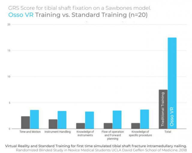 UCLA Surgical Training Study Shows VR Beats Traditional Training by 130% 2