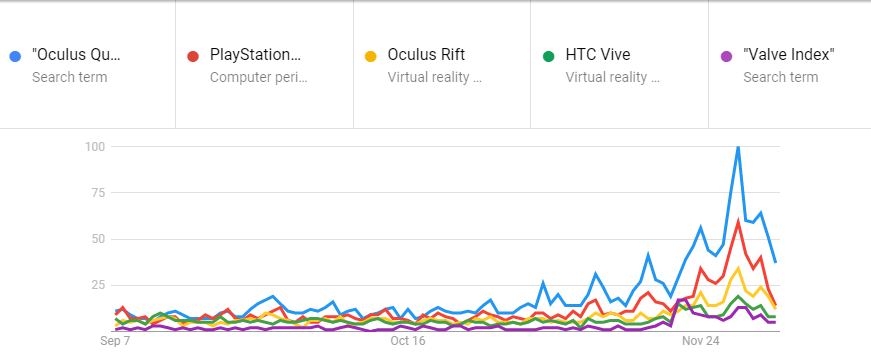 Quest Dominated Black Friday Search Volume in the US, Tied PlayStation VR Worldwide