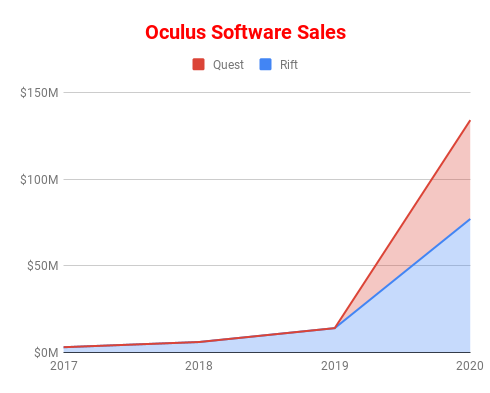 IMAGE(https://roadtovrlive-5ea0.kxcdn.com/wp-content/uploads/2020/02/Oculus-Software-Sales.png)